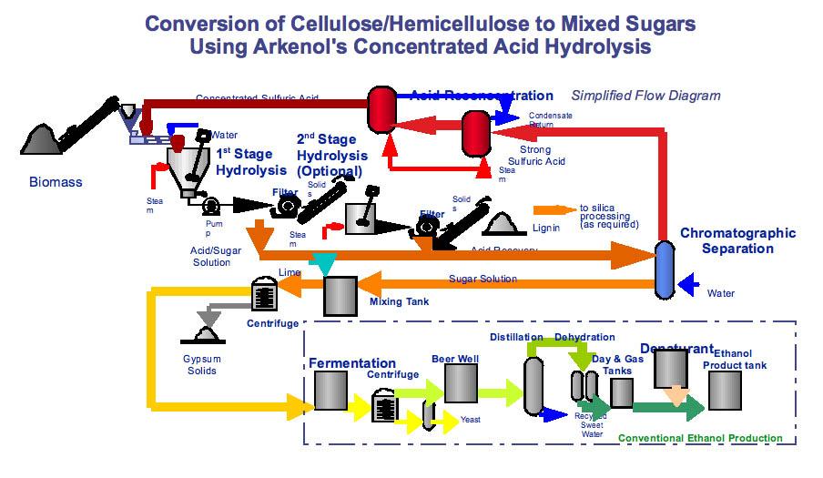 bio ethanol thesis